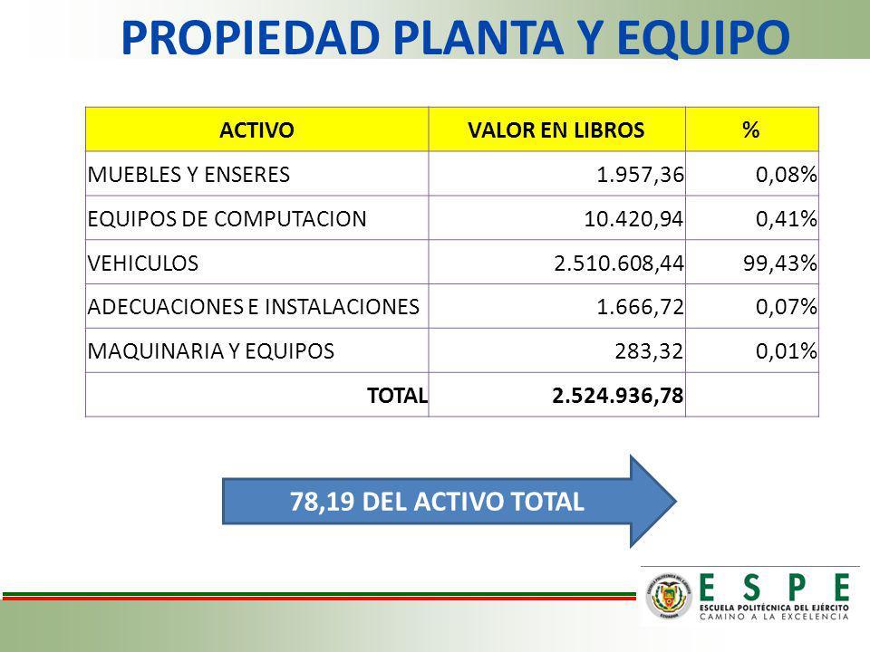 PROPIEDAD PLANTA Y EQUIPO ACTIVOVALOR EN LIBROS% MUEBLES Y ENSERES1.957,360,08% EQUIPOS DE COMPUTACION10.420,940,41% VEHICULOS2.510.608,4499,43% ADECU