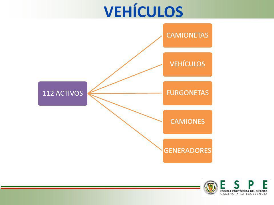 VEHÍCULOS 112 ACTIVOSCAMIONETASVEHÍCULOSFURGONETASCAMIONESGENERADORES