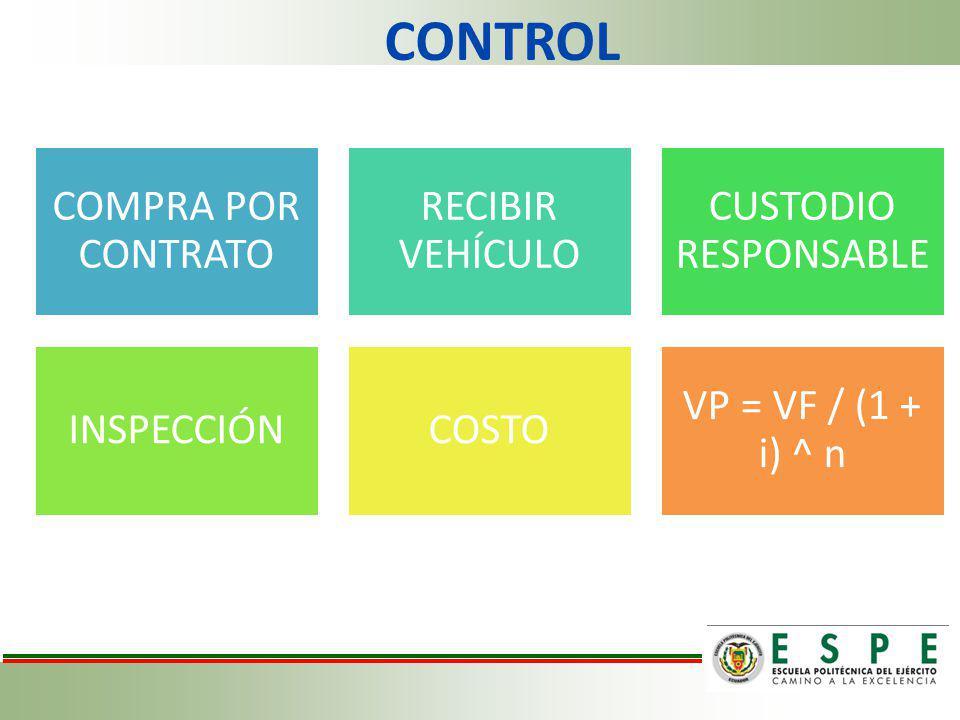 CONTROL COMPRA POR CONTRATO RECIBIR VEHÍCULO CUSTODIO RESPONSABLE INSPECCIÓNCOSTO VP = VF / (1 + i) ^ n