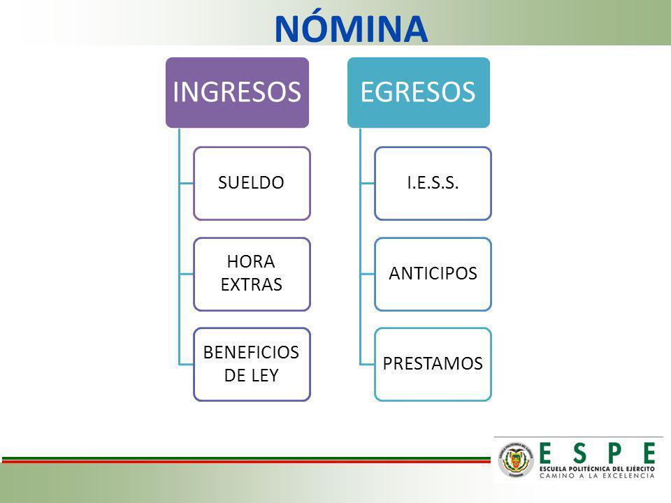 NÓMINA INGRESOS SUELDO HORA EXTRAS BENEFICIOS DE LEY EGRESOS I.E.S.S.ANTICIPOSPRESTAMOS