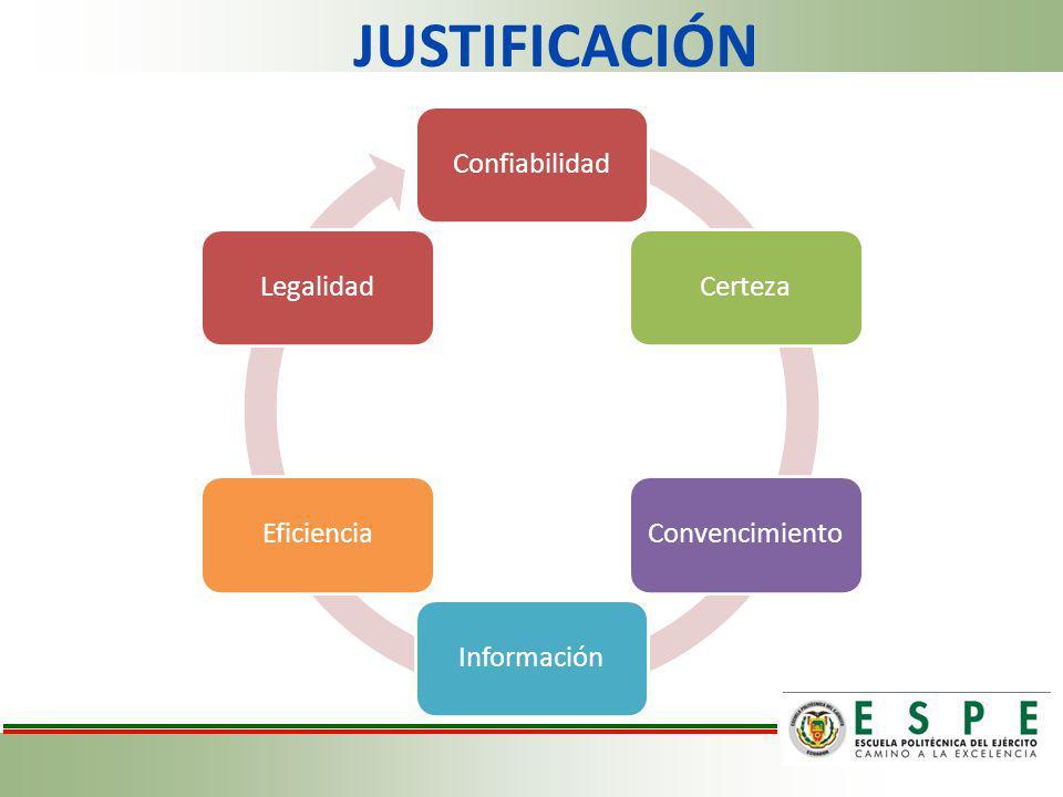JUSTIFICACIÓN ConfiabilidadCertezaConvencimientoInformaciónEficienciaLegalidad