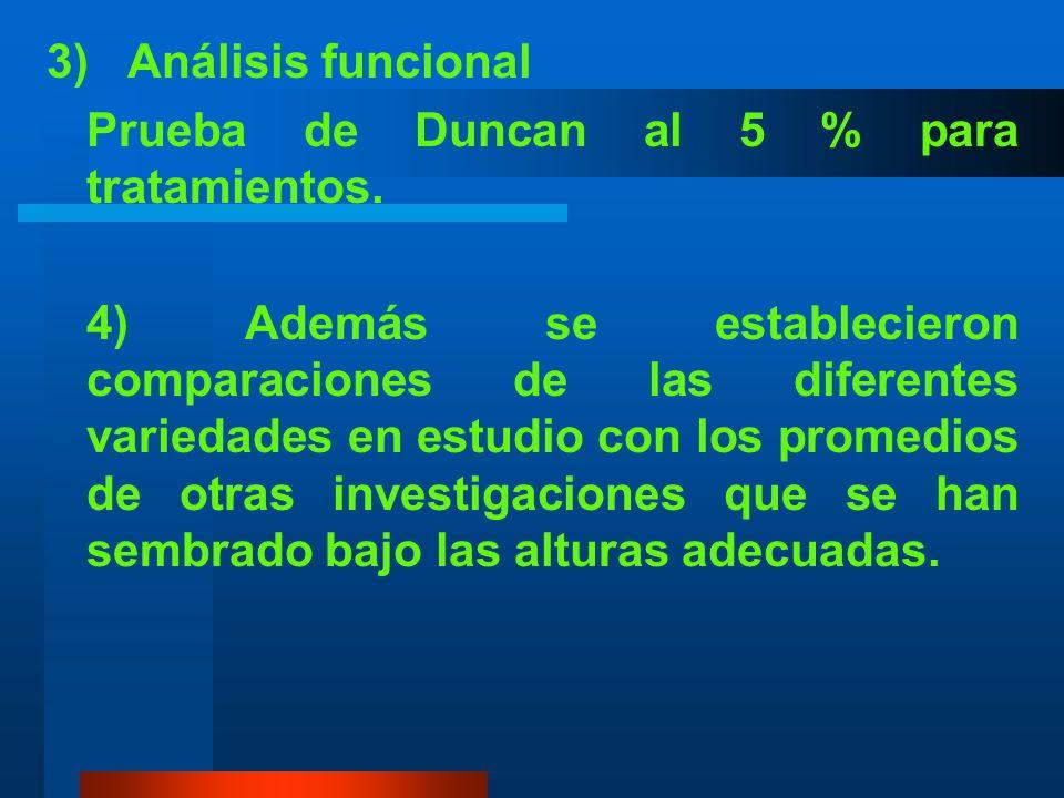 c. Análisis Estadístico 1) Análisis estadístico F de V gl Total23 Repeticiones 2 Variedades 7 Error 14 2) Coeficiente de variación