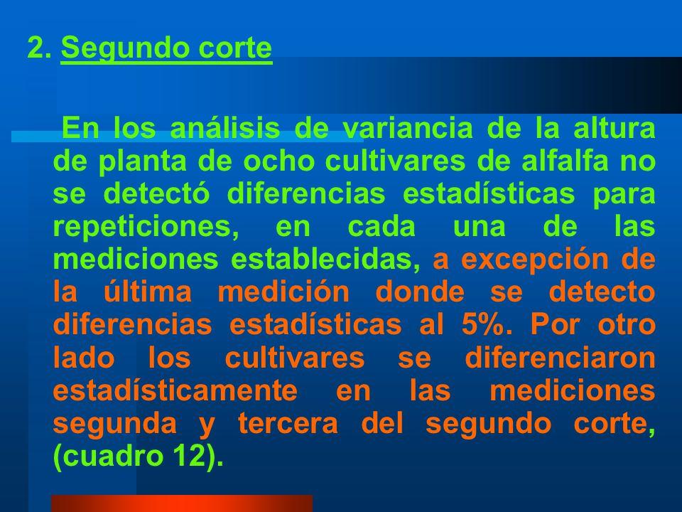 CUADRO 11 Promedios de la altura de planta de ocho cultivares de alfalfa. Primer corte. TRATAMIENTOS (CULTIVARES) MEDICIONES 1°2°3°4°5°6°7°8° T1 A. VE
