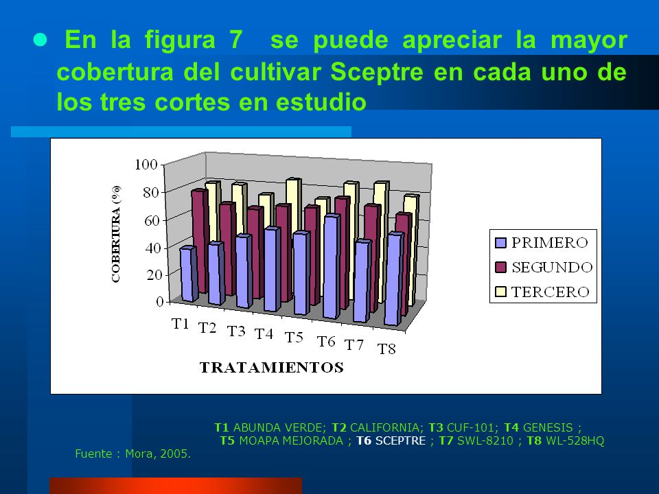 CUADRO 17 Promedios del índice de cobertura de ocho cultivares de alfalfa. TRATAMIENTOS (CULTIVARES) CORTES PRIMEROSEGUNDOTERCERO T1 ABUNDA VERDE39.00