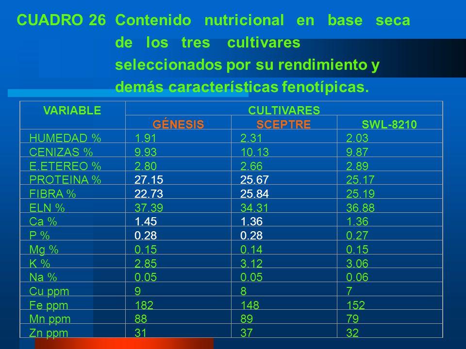 J. VALOR NUTRITIVO A los tres mejores cultivares seleccionados por su rendimiento y adaptación se les realizó un análisis bromatológico proximal y de