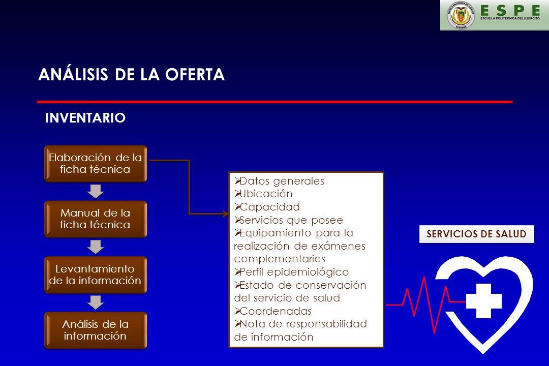 ANÁLISIS DE LA OFERTA Elaboración de la ficha técnica Manual de la ficha técnica Levantamiento de la información Análisis de la información INVENTARIO