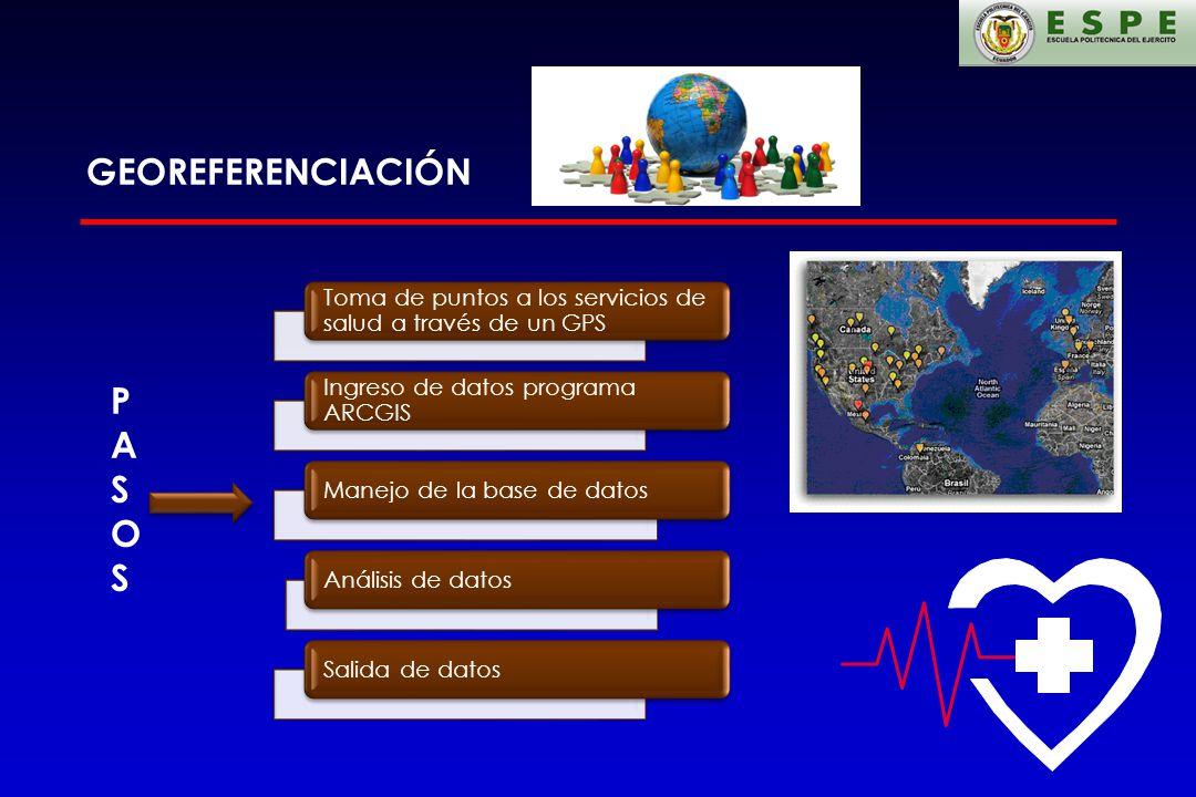 GEOREFERENCIACIÓN Toma de puntos a los servicios de salud a través de un GPS Ingreso de datos programa ARCGIS Manejo de la base de datosAnálisis de da