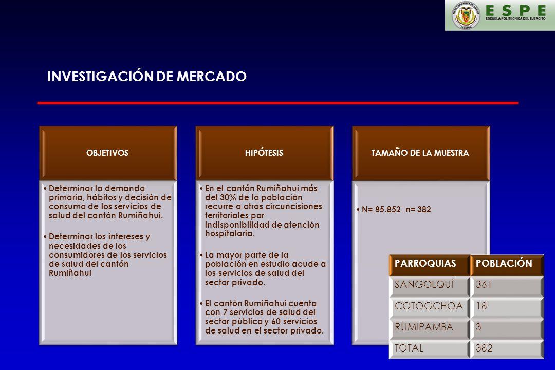 INVESTIGACIÓN DE MERCADO OBJETIVOS Determinar la demanda primaria, hábitos y decisión de consumo de los servicios de salud del cantón Rumiñahui. Deter