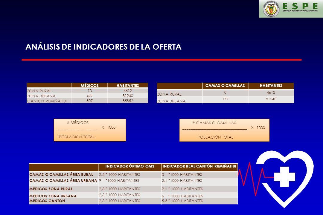 ANÁLISIS DE INDICADORES DE LA OFERTA CAMAS O CAMILLASHABITANTES ZONA RURAL 04612 ZONA URBANA 17781240 MÉDICOSHABITANTES ZONA RURAL 104612 ZONA URBANA4