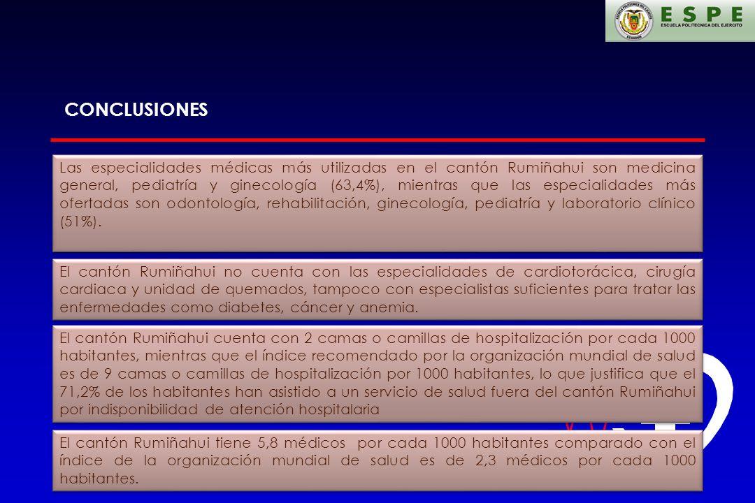 Las especialidades médicas más utilizadas en el cantón Rumiñahui son medicina general, pediatría y ginecología (63,4%), mientras que las especialidade