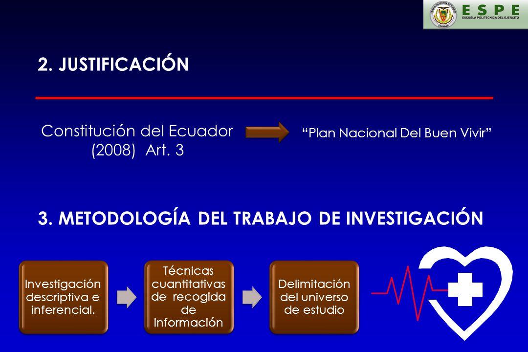 2. JUSTIFICACIÓN Constitución del Ecuador (2008) Art. 3 Plan Nacional Del Buen Vivir 3. METODOLOGÍA DEL TRABAJO DE INVESTIGACIÓN Investigación descrip