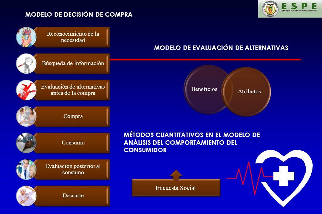 MODELO DE DECISIÓN DE COMPRA Reconocimiento de la necesidad Búsqueda de información Evaluación de alternativas antes de la compra Compra Consumo Evalu