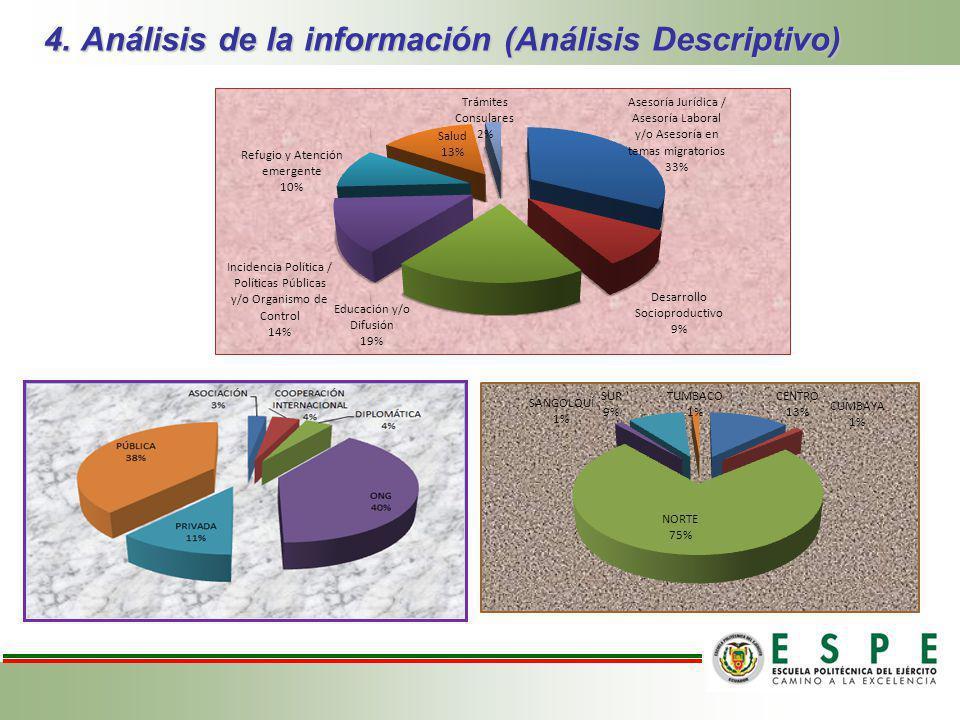 4. Análisis de la información (Análisis Descriptivo)