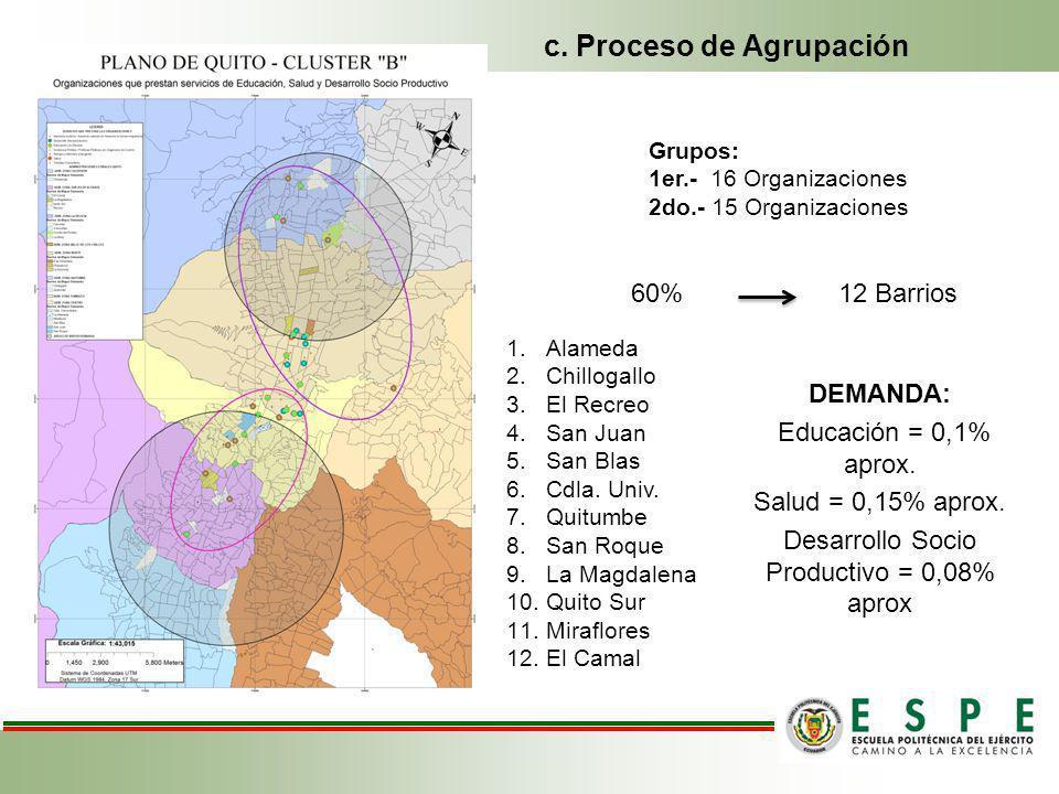 1.Alameda 2.Chillogallo 3.El Recreo 4.San Juan 5.San Blas 6.Cdla.