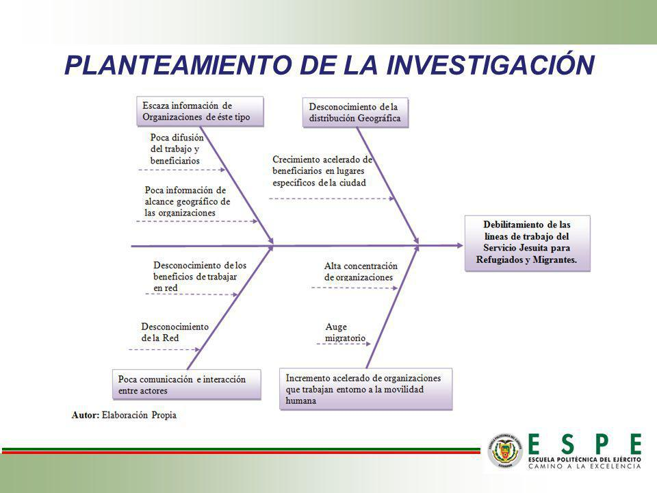 PLANTEAMIENTO DE LA INVESTIGACIÓN