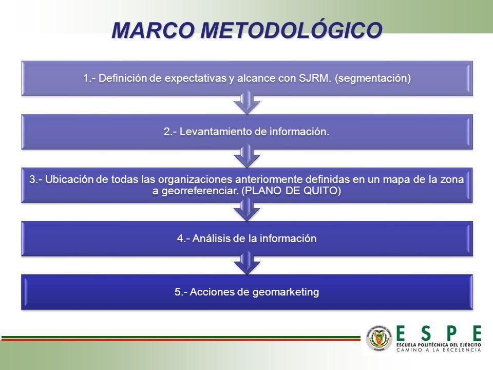 MARCO METODOLÓGICO 5.- Acciones de geomarketing 4.- Análisis de la información 3.- Ubicación de todas las organizaciones anteriormente definidas en un mapa de la zona a georreferenciar.