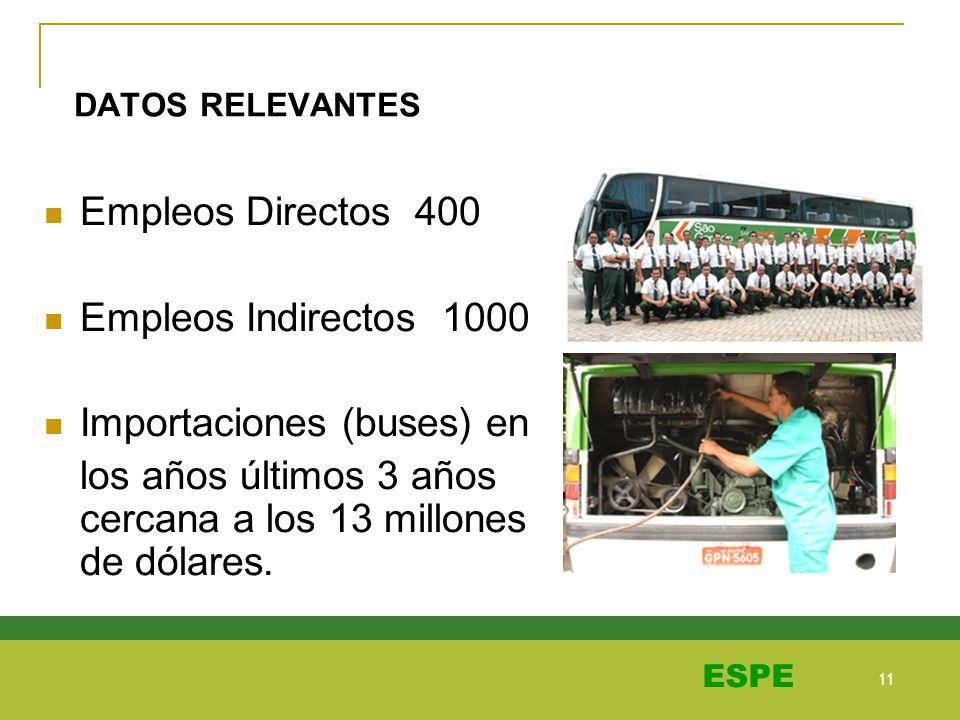 11 ESPE DATOS RELEVANTES Empleos Directos 400 Empleos Indirectos 1000 Importaciones (buses) en los años últimos 3 años cercana a los 13 millones de dó