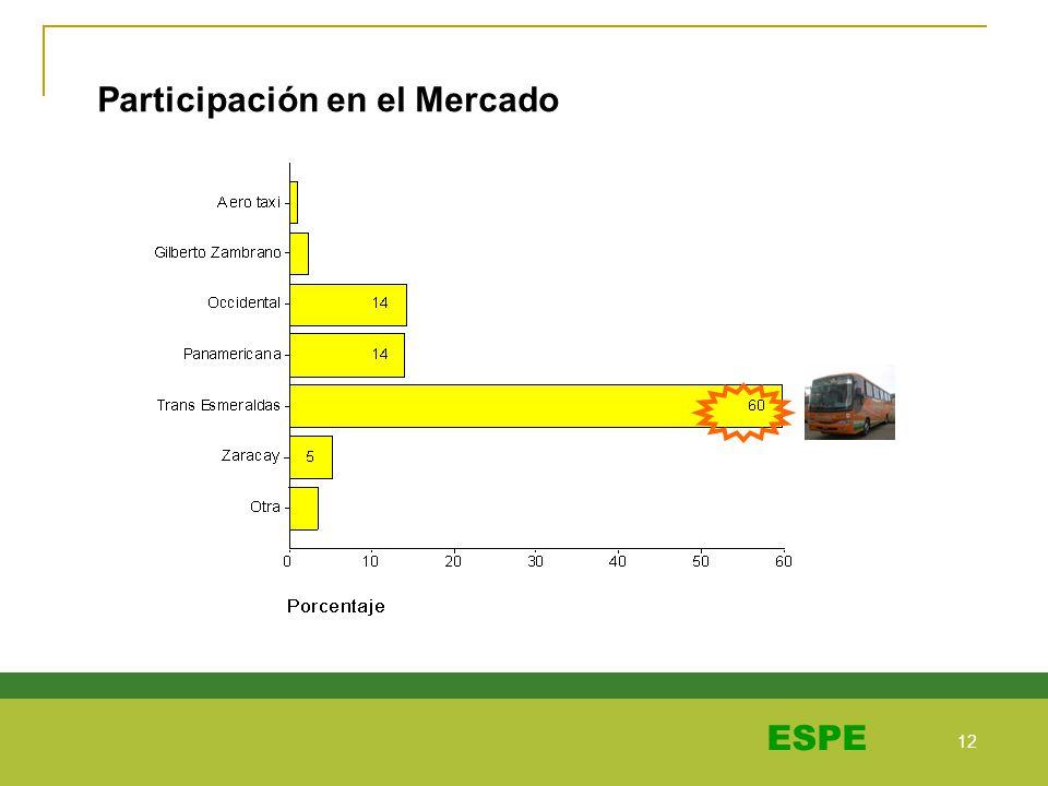 12 ESPE Participación en el Mercado