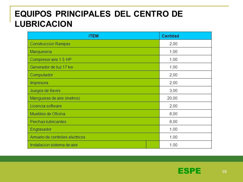 19 ESPE EQUIPOS PRINCIPALES DEL CENTRO DE LUBRICACION ITEMCantidad Construcci ó n Rampas 2,00 Marquesina 1,00 Compresor aire 1.5 HP 1,00 Generador de