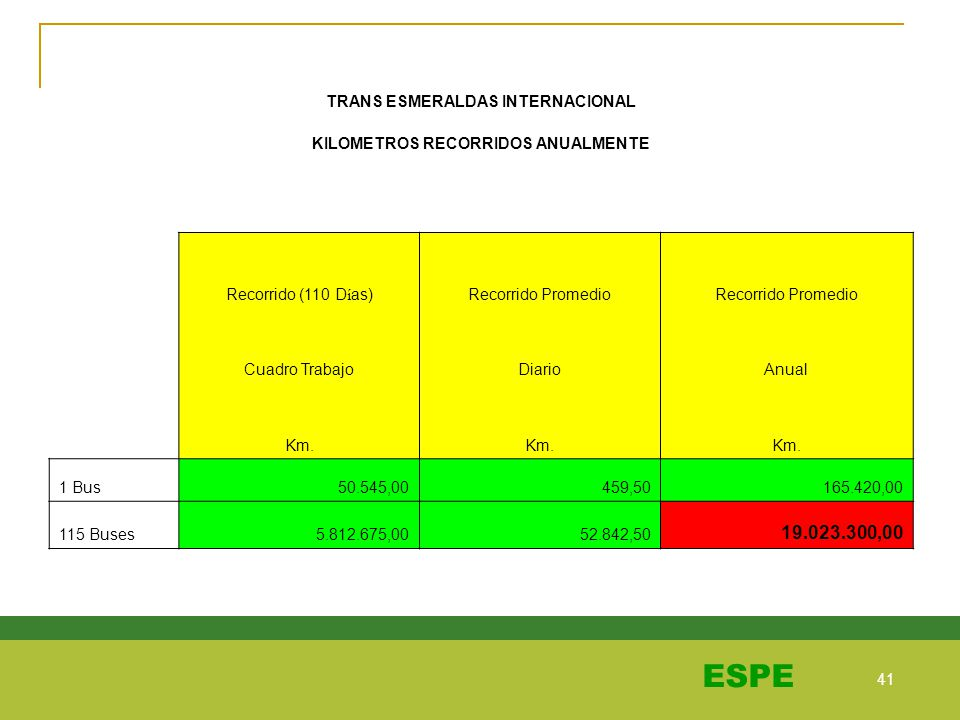 41 ESPE TRANS ESMERALDAS INTERNACIONAL KILOMETROS RECORRIDOS ANUALMENTE Recorrido (110 D í as)Recorrido Promedio Cuadro TrabajoDiarioAnual Km. 1 Bus 5