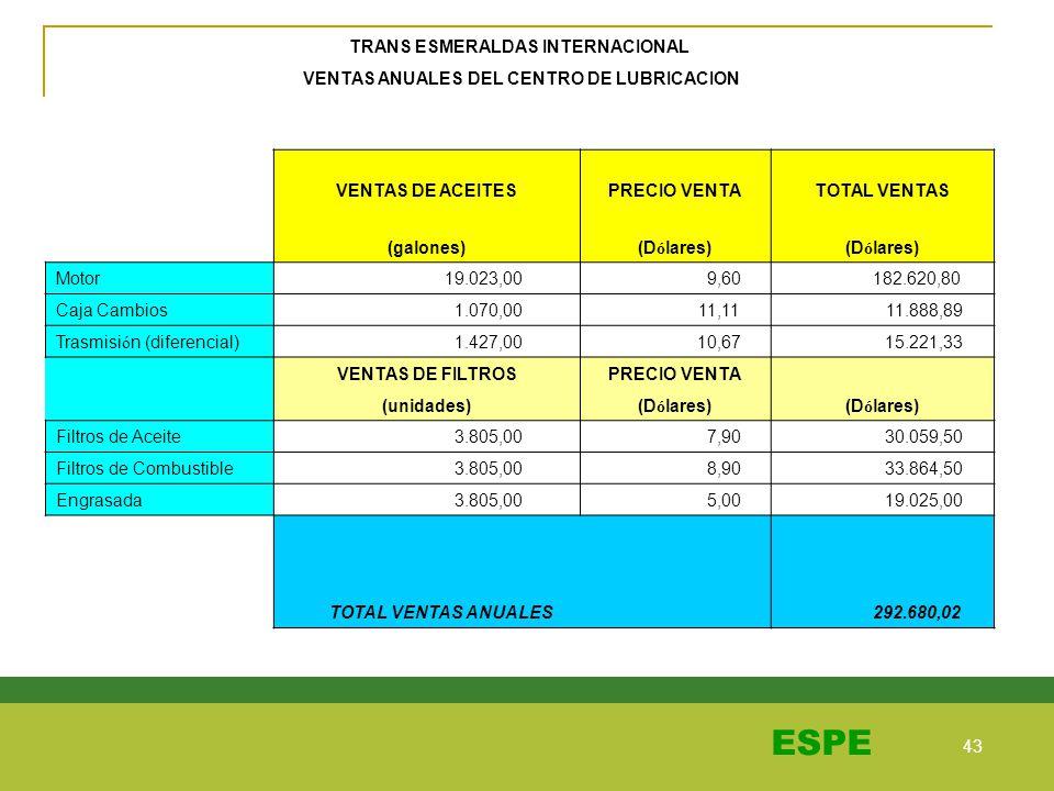 43 ESPE TRANS ESMERALDAS INTERNACIONAL VENTAS ANUALES DEL CENTRO DE LUBRICACION VENTAS DE ACEITESPRECIO VENTATOTAL VENTAS (galones)(D ó lares) Motor 1