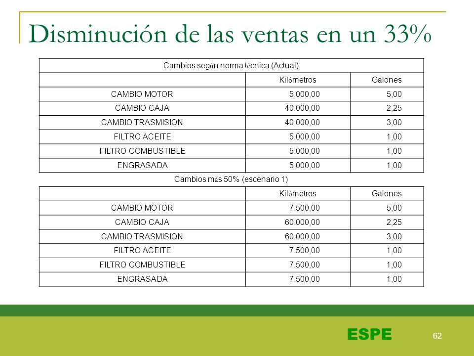 62 ESPE Disminución de las ventas en un 33% Cambios seg ú n norma t é cnica (Actual) Kil ó metrosGalones CAMBIO MOTOR 5.000,00 5,00 CAMBIO CAJA 40.000