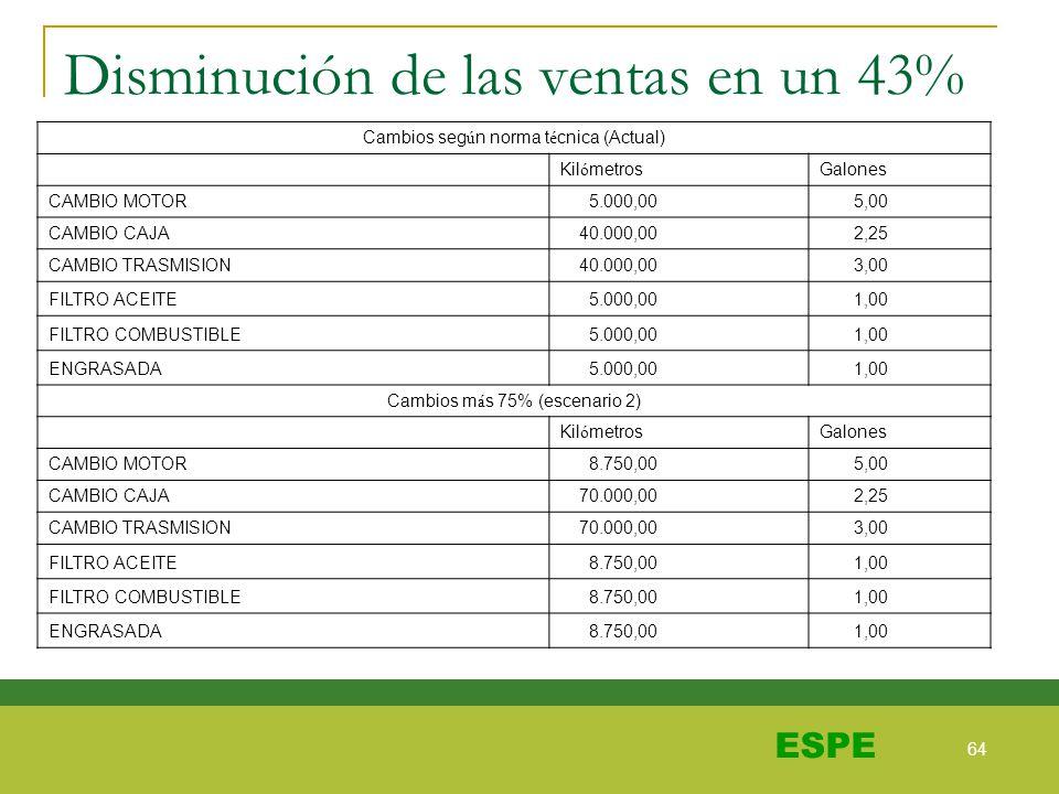 64 ESPE Disminución de las ventas en un 43% Cambios seg ú n norma t é cnica (Actual) Kil ó metrosGalones CAMBIO MOTOR 5.000,00 5,00 CAMBIO CAJA 40.000