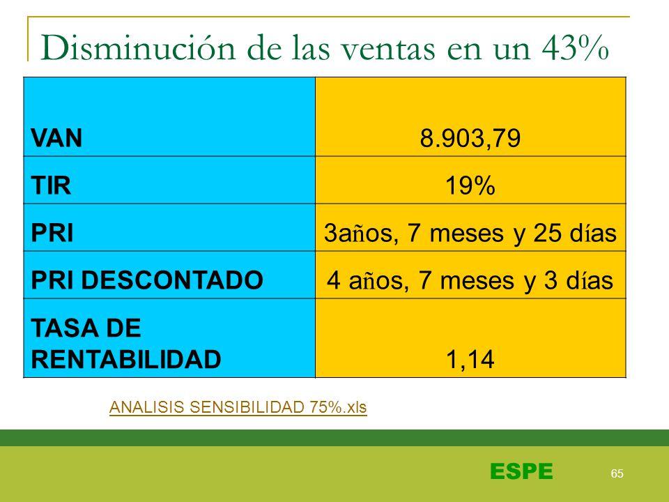 65 ESPE Disminución de las ventas en un 43% VAN 8.903,79 TIR19% PRI3a ñ os, 7 meses y 25 d í as PRI DESCONTADO4 a ñ os, 7 meses y 3 d í as TASA DE REN