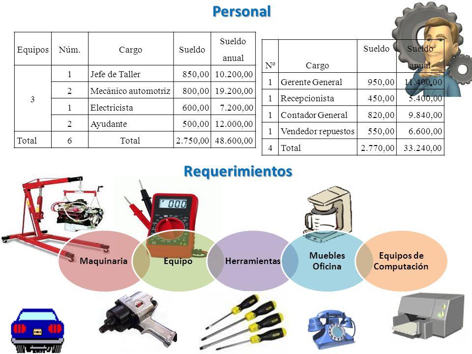 Personal NºCargo Sueldo Sueldo anual 1 Gerente General 950,0011.400,00 1 Recepcionista 450,005.400,00 1 Contador General 820,009.840,00 1 Vendedor rep