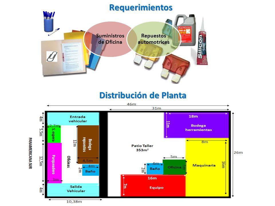 Requerimientos Suministros de Oficina Repuestos automotrices Distribución de Planta