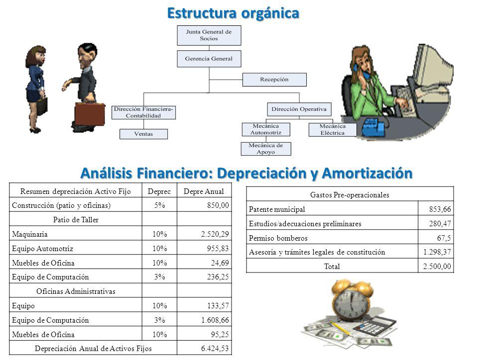 Estructura orgánica Análisis Financiero: Depreciación y Amortización Resumen depreciación Activo FijoDeprecDepre Anual Construcción (patio y oficinas)
