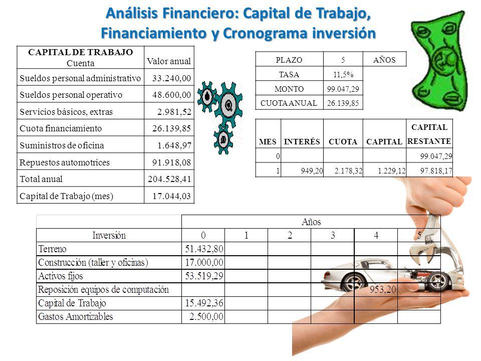 CAPITAL DE TRABAJO Cuenta Valor anual Sueldos personal administrativo33.240,00 Sueldos personal operativo48.600,00 Servicios básicos, extras2.981,52 C