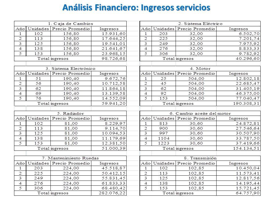 Análisis Financiero: Ingresos servicios