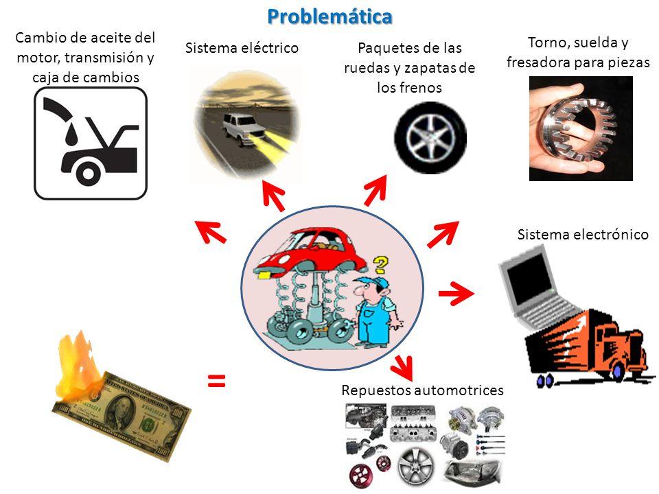Problemática Torno, suelda y fresadora para piezas Sistema eléctrico Sistema electrónico Paquetes de las ruedas y zapatas de los frenos Cambio de acei