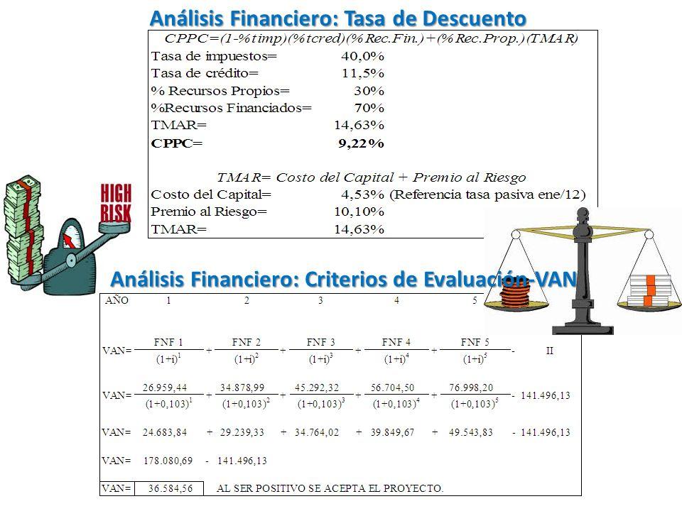 Análisis Financiero: Tasa de Descuento Análisis Financiero: Criterios de Evaluación-VAN