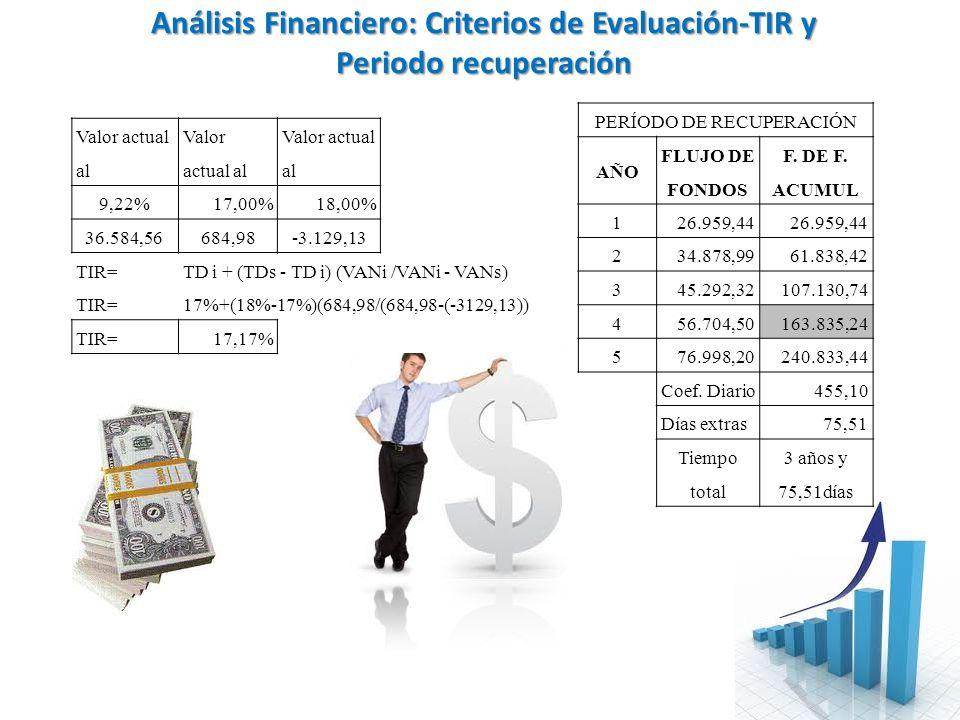 Análisis Financiero: Criterios de Evaluación-TIR y Periodo recuperación Valor actual al 9,22%17,00%18,00% 36.584,56684,98-3.129,13 TIR=TD i + (TDs - T