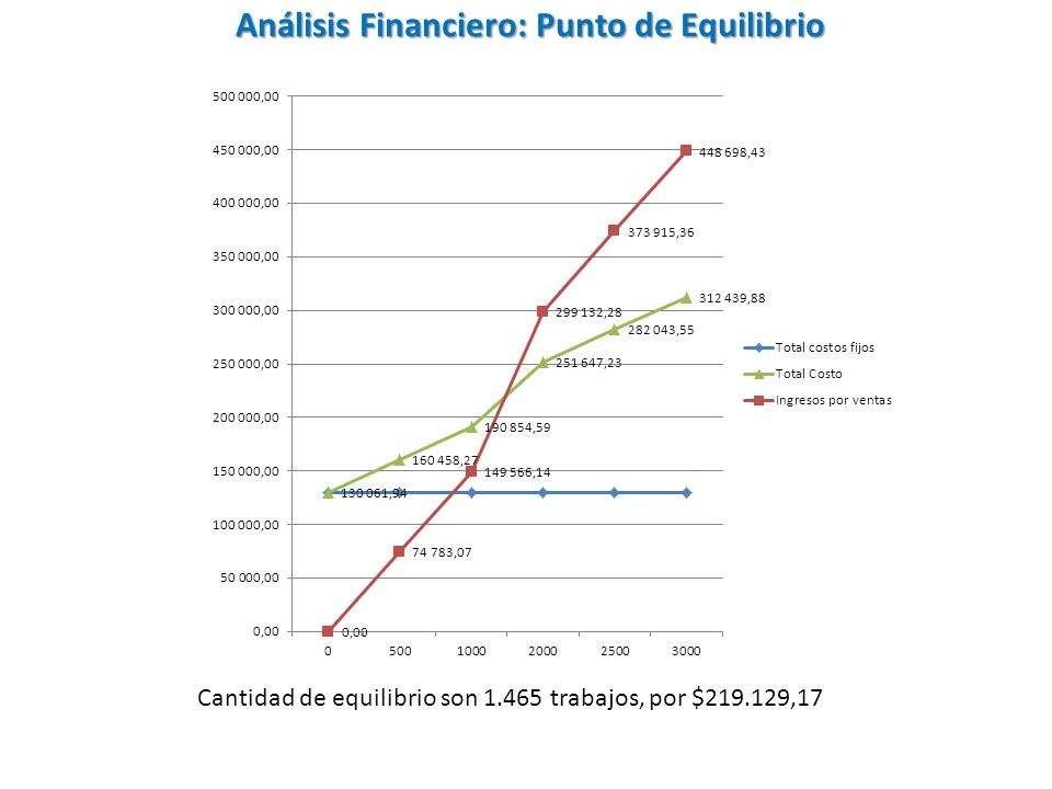 Análisis Financiero: Punto de Equilibrio Cantidad de equilibrio son 1.465 trabajos, por $219.129,17