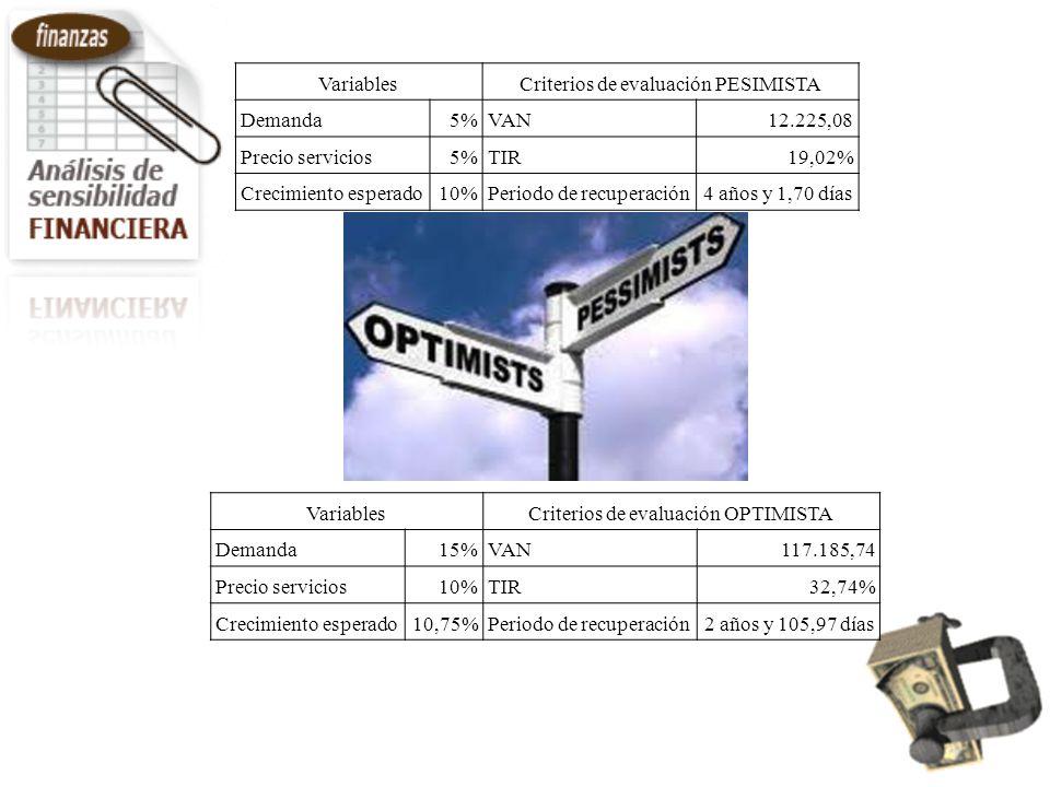 VariablesCriterios de evaluación PESIMISTA Demanda5%VAN12.225,08 Precio servicios5%TIR19,02% Crecimiento esperado10%Periodo de recuperación4 años y 1,