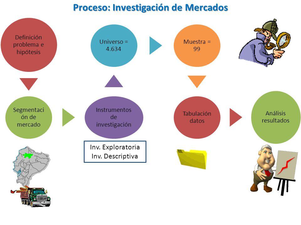 Proceso: Investigación de Mercados Definición problema e hipótesis Segmentaci ón de mercado Instrumentos de investigación Universo = 4.634 Muestra = 9