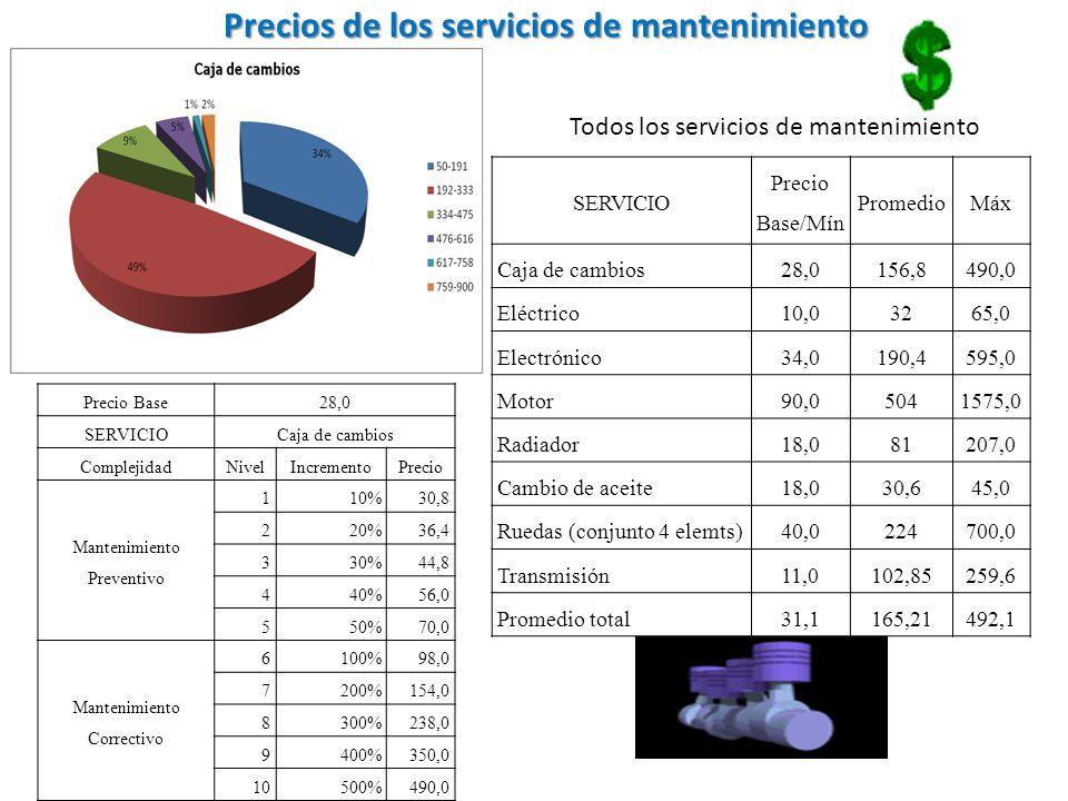 Precio Base 28,0 SERVICIO Caja de cambios ComplejidadNivelIncrementoPrecio Mantenimiento Preventivo 110%30,8 220%36,4 330%44,8 440%56,0 550%70,0 Mante