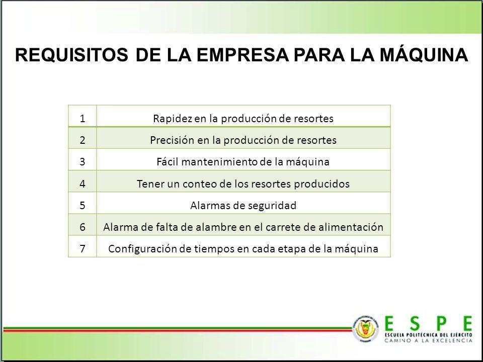REQUISITOS DE LA EMPRESA PARA LA MÁQUINA 1Rapidez en la producción de resortes 2Precisión en la producción de resortes 3Fácil mantenimiento de la máqu