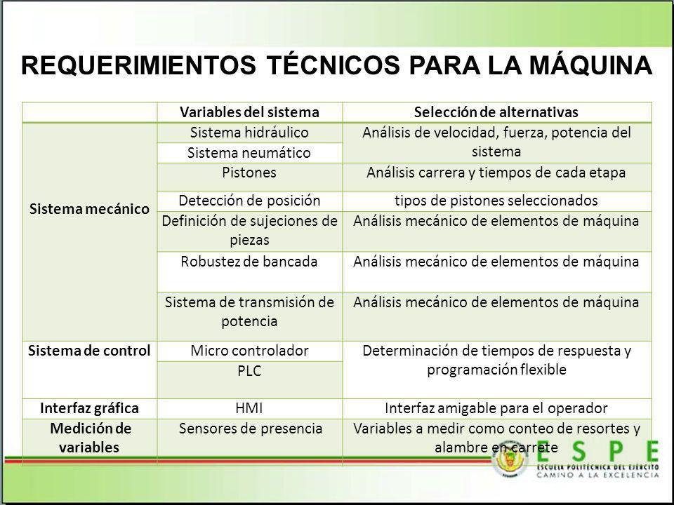 REQUERIMIENTOS TÉCNICOS PARA LA MÁQUINA Variables del sistemaSelección de alternativas Sistema mecánico Sistema hidráulicoAnálisis de velocidad, fuerz