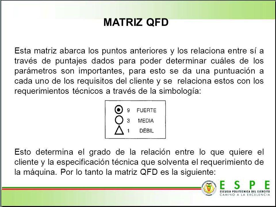 MATRIZ QFD Esta matriz abarca los puntos anteriores y los relaciona entre sí a través de puntajes dados para poder determinar cuáles de los parámetros