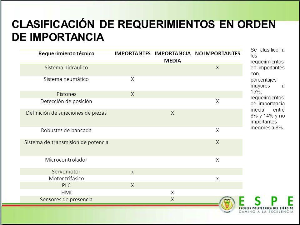CLASIFICACIÓN DE REQUERIMIENTOS EN ORDEN DE IMPORTANCIA Se clasificó a los requerimientos en importantes con porcentajes mayores a 15%; requerimientos de importancia media entre 8% y 14% y no importantes menores a 8%.