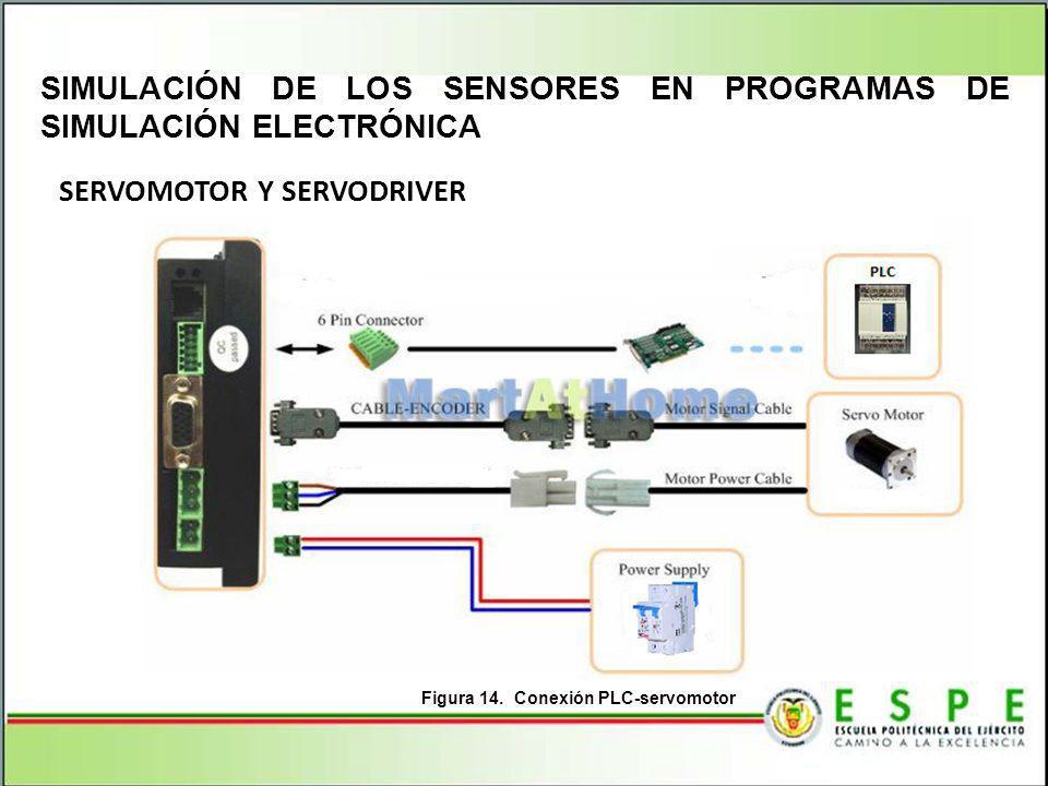SERVOMOTOR Y SERVODRIVER SIMULACIÓN DE LOS SENSORES EN PROGRAMAS DE SIMULACIÓN ELECTRÓNICA Figura 14. Conexión PLC-servomotor