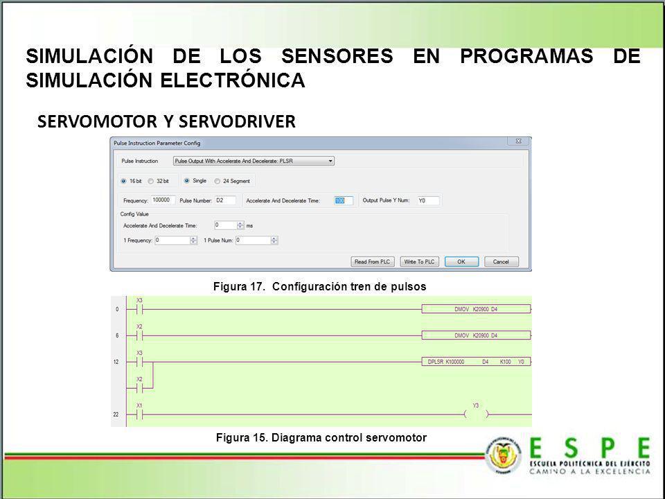 SERVOMOTOR Y SERVODRIVER SIMULACIÓN DE LOS SENSORES EN PROGRAMAS DE SIMULACIÓN ELECTRÓNICA Figura 17. Configuración tren de pulsos Figura 15. Diagrama