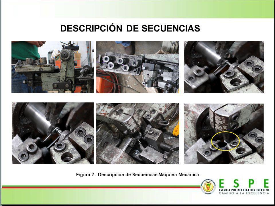 DESCRIPCIÓN DE SECUENCIAS Figura 2. Descripción de Secuencias Máquina Mecánica.