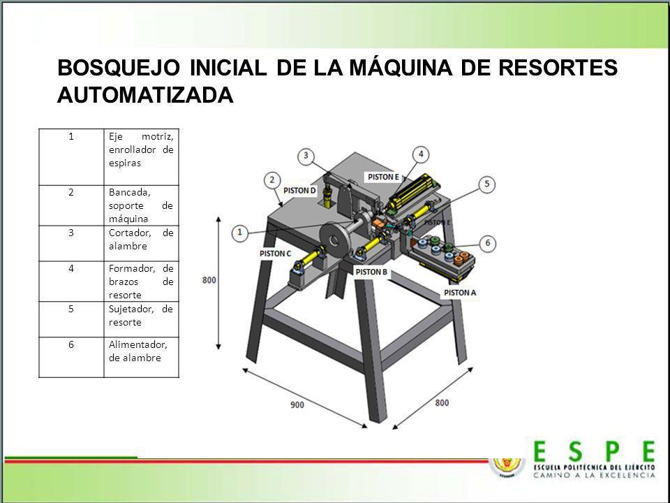 BOSQUEJO INICIAL DE LA MÁQUINA DE RESORTES AUTOMATIZADA 1Eje motriz, enrollador de espiras 2Bancada, soporte de máquina 3Cortador, de alambre 4Formado