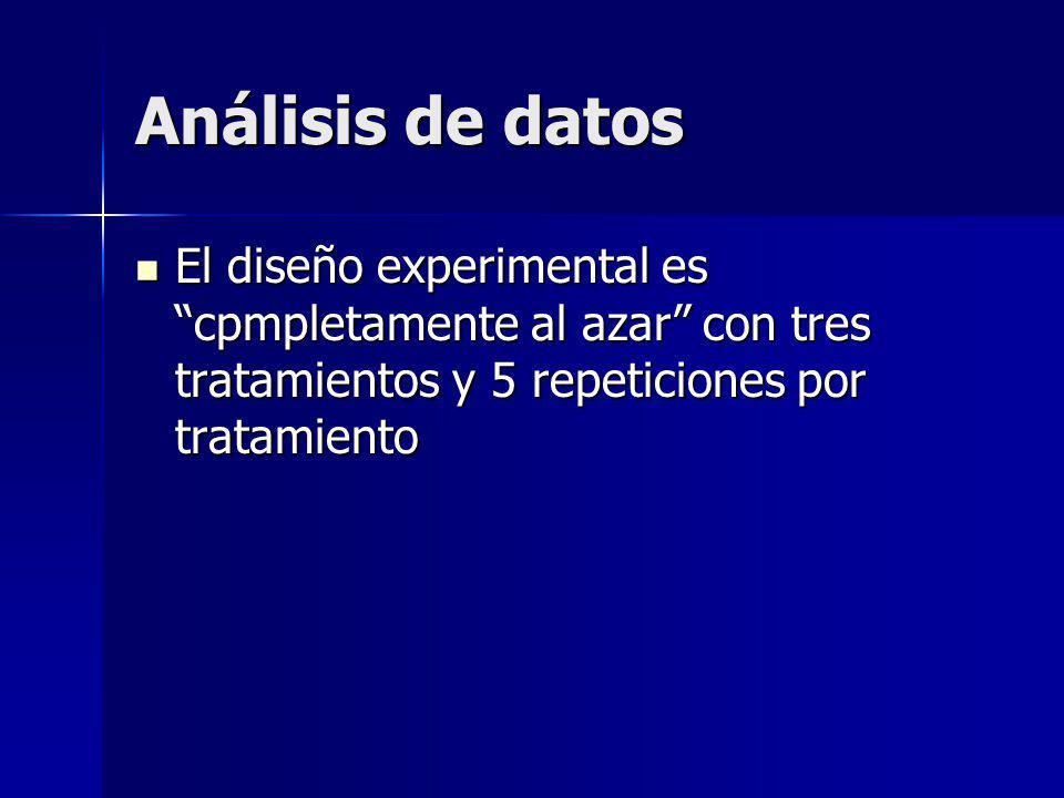 Análisis de datos El diseño experimental es cpmpletamente al azar con tres tratamientos y 5 repeticiones por tratamiento El diseño experimental es cpmpletamente al azar con tres tratamientos y 5 repeticiones por tratamiento