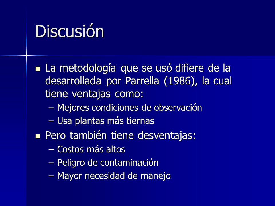 Discusión La metodología que se usó difiere de la desarrollada por Parrella (1986), la cual tiene ventajas como: La metodología que se usó difiere de